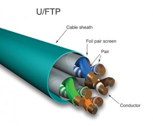 Category 6a Copper Cable